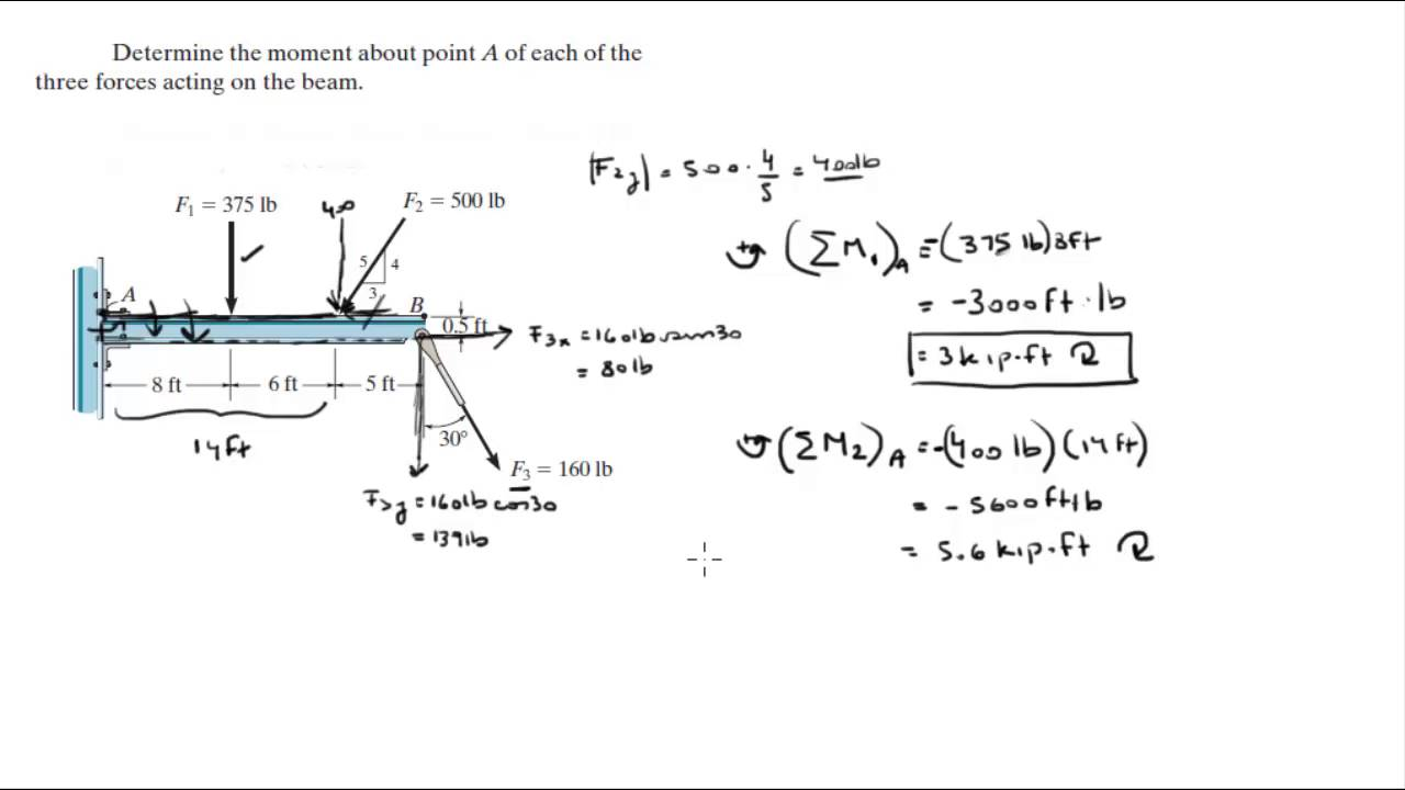 Determine The Moment About Point A Of Each Of The Three