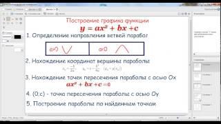 Построение графика функции. Математика видео уроки. Profi-Teacher.ru