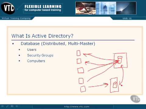 02 01  What is Active Directory