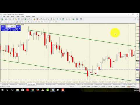 Price Action Forex: Engulfing vs Big Shadow Candles