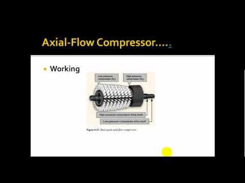 Compressors and its types