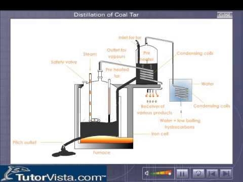 destructive distillation