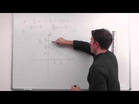 Lineare Funktion, Gleichung graphisch lösen, Beispiel - YouTube