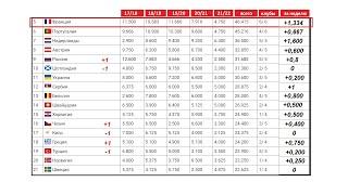 Таблица коэффициентов УЕФА Что принесли команды после 2 го тура еврокубков Россия поднялась