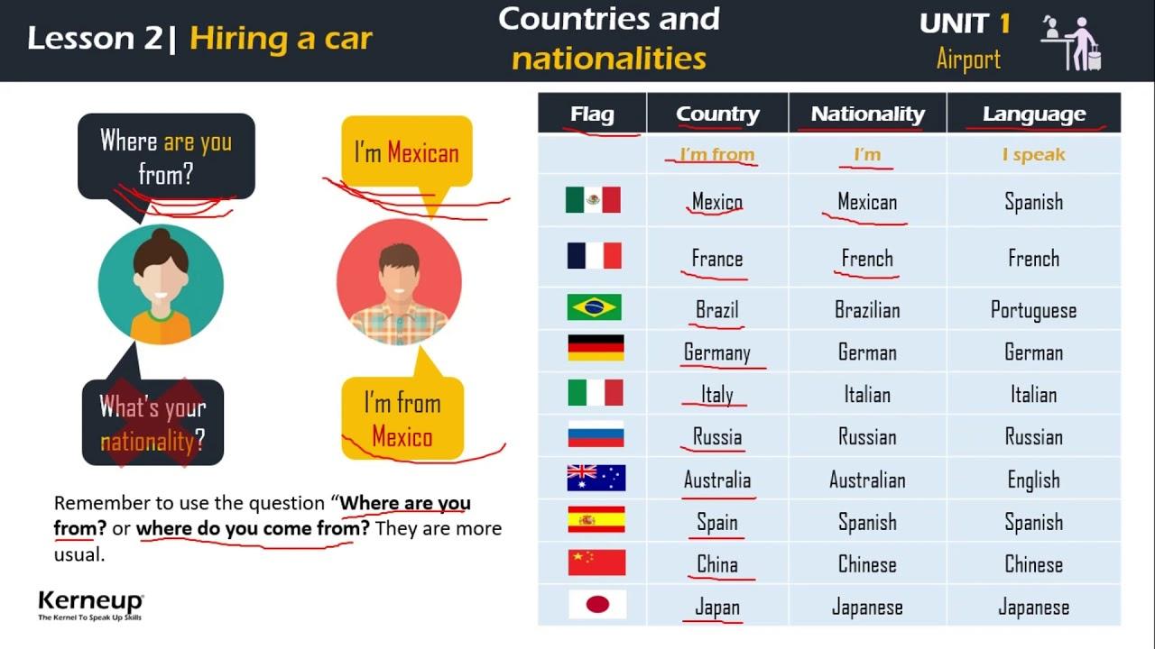 Paises Y Nacionalidades En Ingles Vocabulario Kerneup Lalo Tenorio Youtube