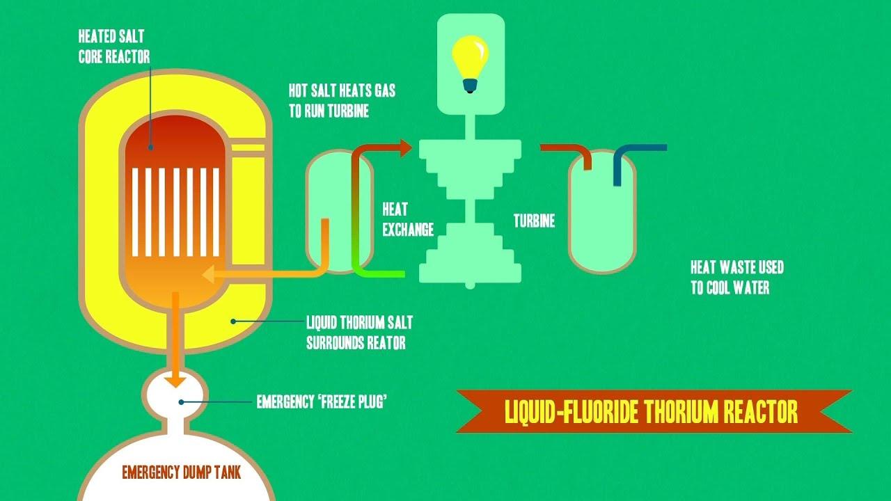 Resultado de imagen de Liquid fluoride thorium reactor