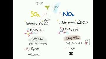 5 SOx와 NOx 관찰기