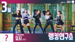 [랭킹연구소] 2020년 3월 아이돌그룹 순위 (브랜드평판) | K-POP IDOL Group Chart (…