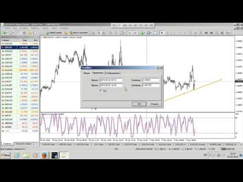Внутридневной анализ валютных пар на Форекс