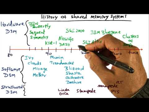 History of Shared Memory Systems - Georgia Tech - Advanced Operating Systems