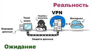 🚩 Как обойти запрет vpn анонимайзеров