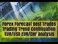Forex Forecast EUR/USD EUR/CHF Technical Fundamental & Sentiment Analysis 03/11