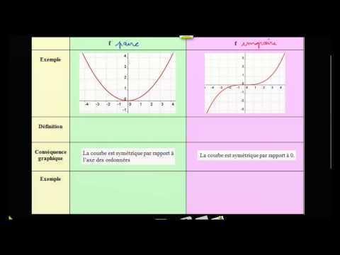 Définition, propriétés d'une fonction paire ou impaire