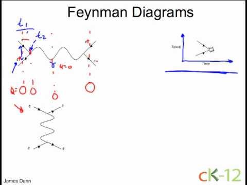 Feynman Diagrams Intro Youtube