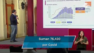 Durante el informe de este domingo 27 de septiembre, el doctor José Luis Alomía informó que las muertes relacionadas con el virus suman 76,430