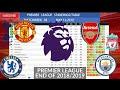 Premier League Matchweek 38 Results, Table, Top Scorers, End Of Season 2018/2019