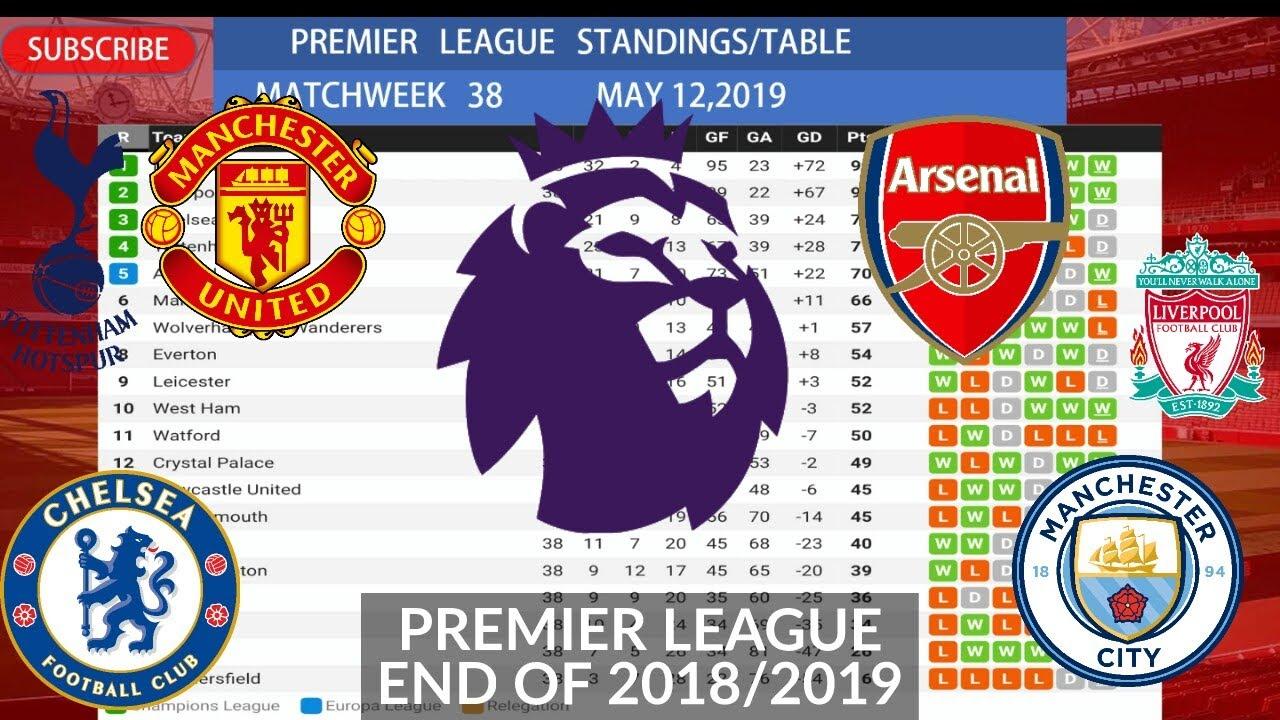 Premier League Matchweek 38 Results, Table, Top Scorers ...