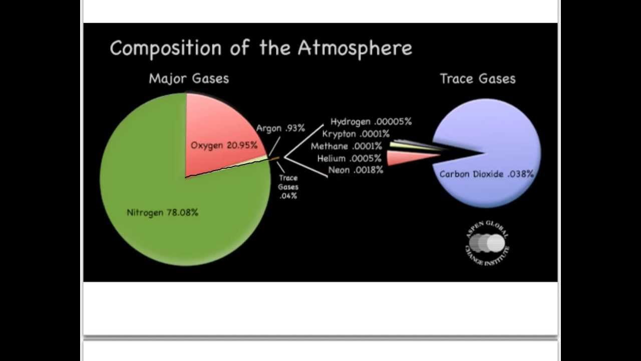 medium resolution of 4 1 composition of the atmosphere