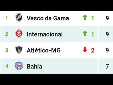 Tabela 4 Rodada Do Brasileirao Serie A 2020 Youtube