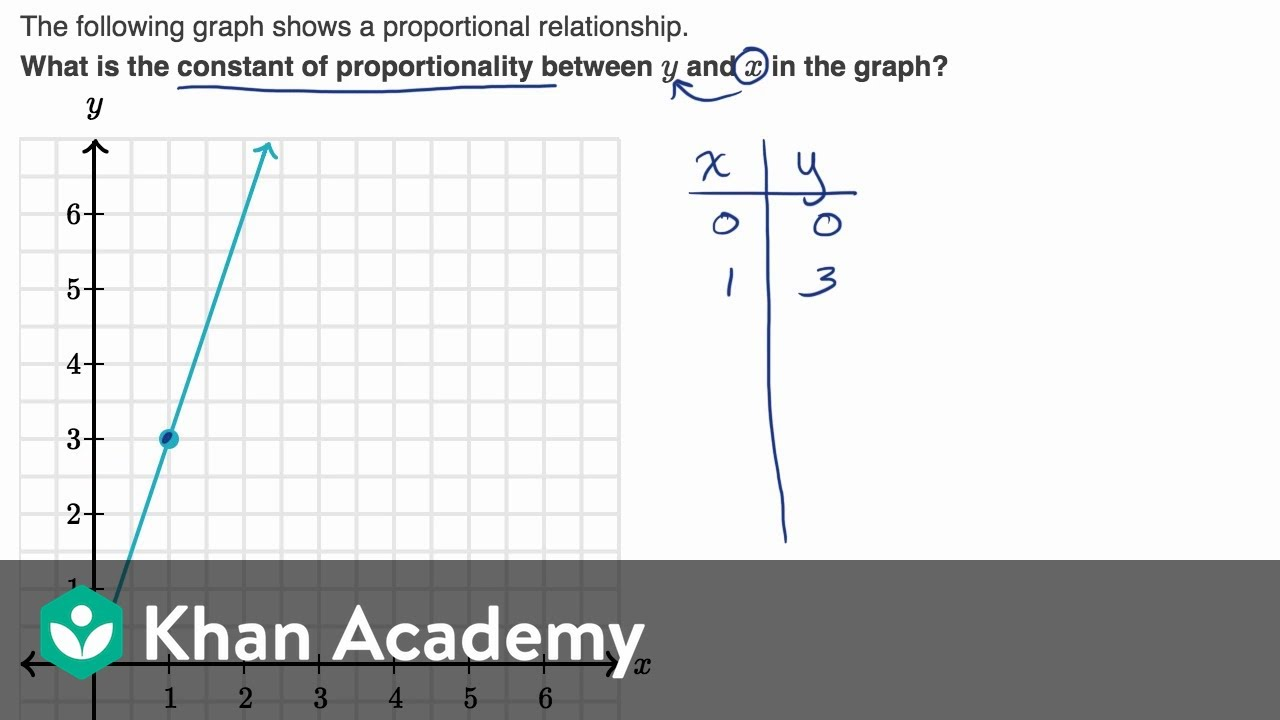 medium resolution of Constant of proportionality from graph (video)   Khan Academy