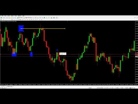 เทคนิคการเทรด Forex ด้วย กลยุทธการเทรดแบบ Price Action ( Bull Trap & bear Trap )