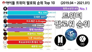 아이돌 트위터 팔로워 순위 Top 10 [방탄소년단, 엑소, 갓세븐, 트와이스, 세븐틴, BTS, Twice…