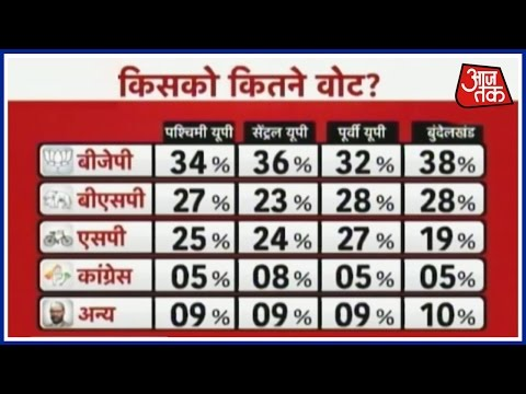 Kiska Hoga Rajtilak: Poll survey gives BJP clear majority in UP