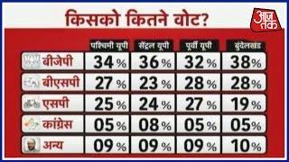 Kiska Hoga Rajtilak: Poll Survey Gives BJP Clear Majority In UP