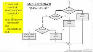 Programming Structures in Matlab