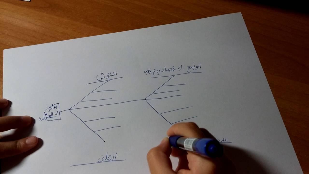 حل المشكلة عن طريق عظمة السمكة نموذج عملي لبناء عظمة السمكة Youtube