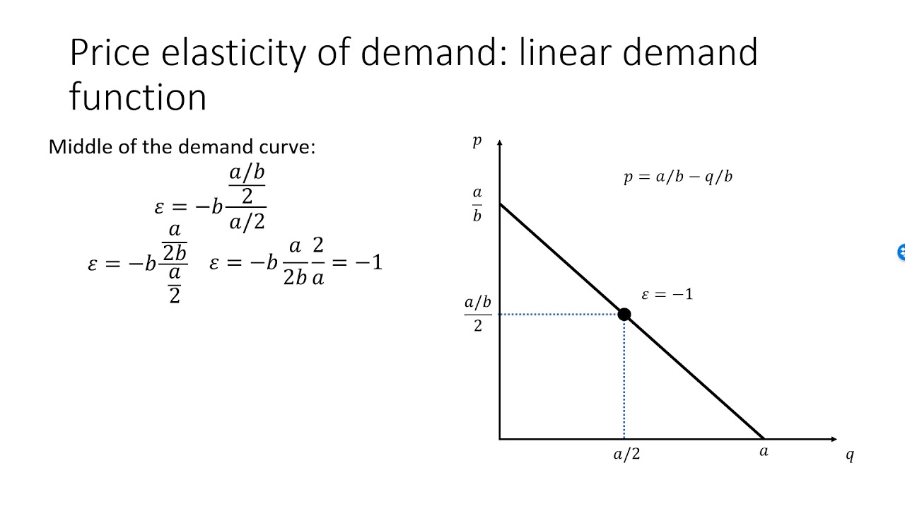 Price Elasticity Of Demand For Linear Demand Functions Youtube