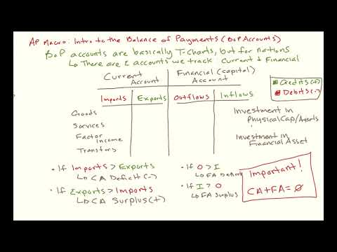 AP Macroecnomics Unit VII Lesson 1: Calculating The Balance of Payments