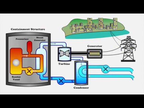 Fusion Power Production