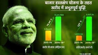 Market Intervention Price Scheme  18 September current affairs  the hindu news analysis hindi upsc