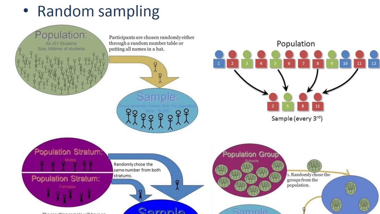 sampling techniques in quantitative research Determine the generalizability of research findings probability sampling methods rely on a random, or chance, selection procedure, which is, in principle, the.