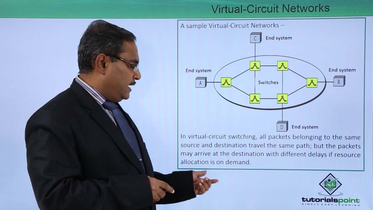 Virtual Circuit Networks Youtube