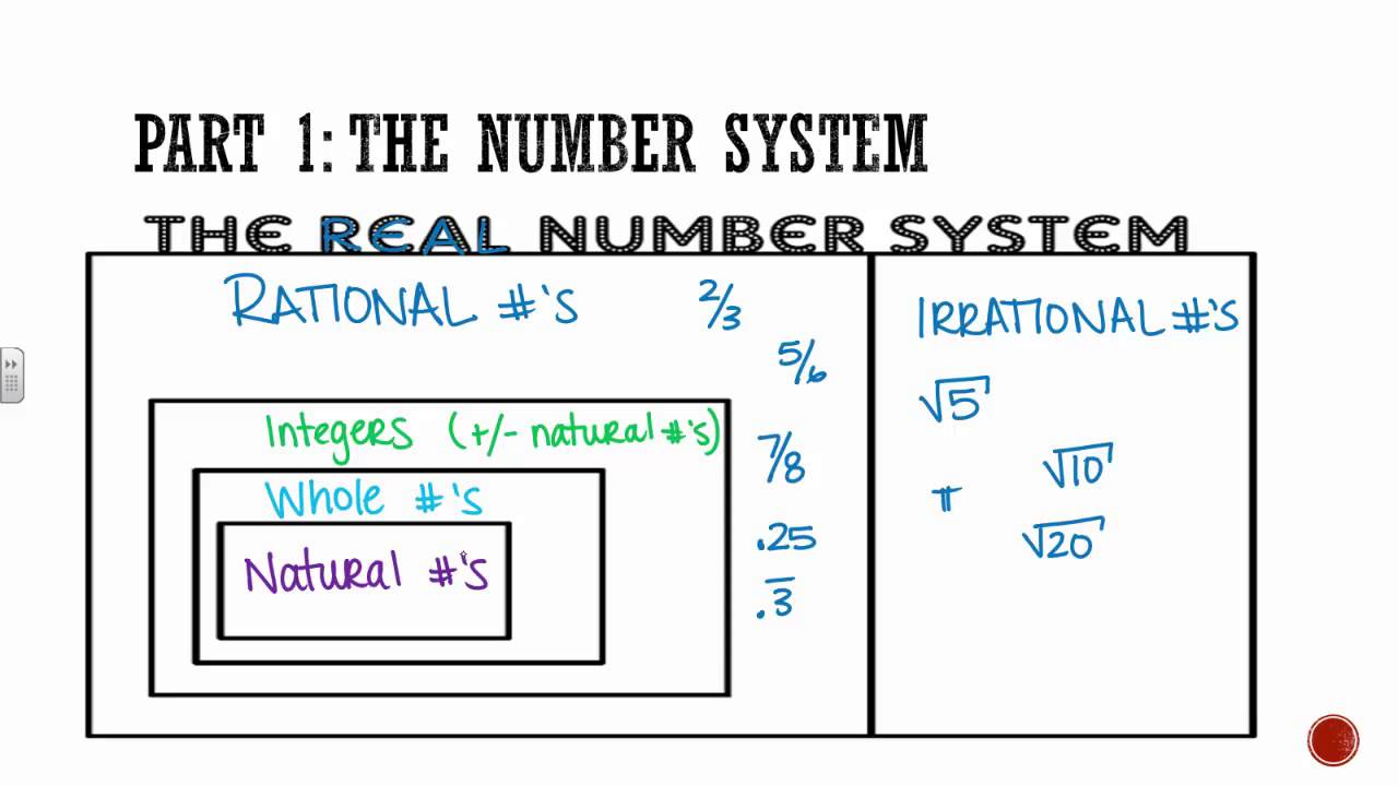 worksheet Number Systems Duliziyou Worksheets for Elementary – The Number System Worksheet