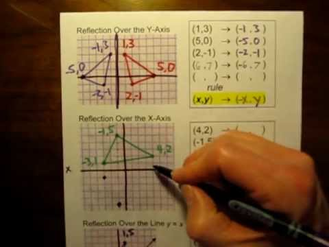 Reflection In Geometry Examples Solutions Videos