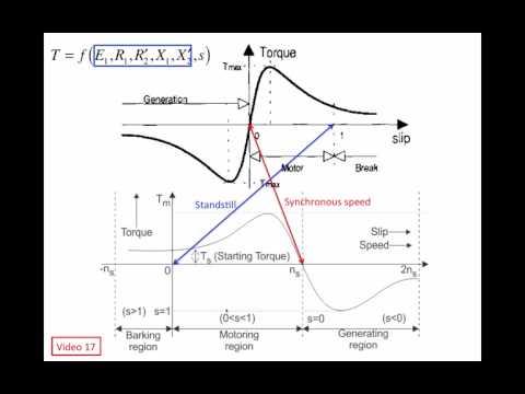 Understanding Wind Turbines (23) - Generator 10