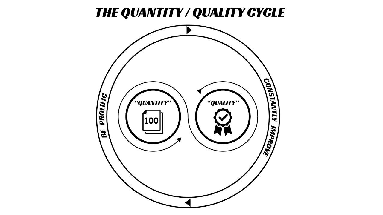 The Key To Breakthrough Progress, Prolific Output