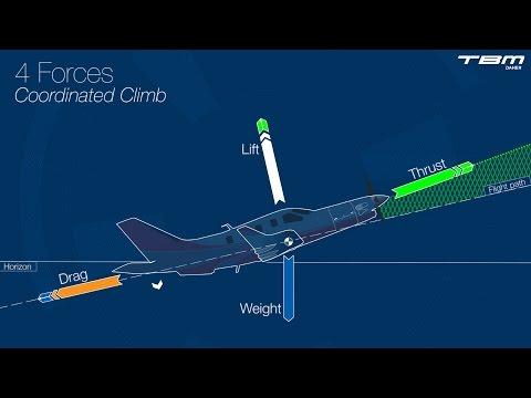 Principles of flight – Part 1 : Fundamentals