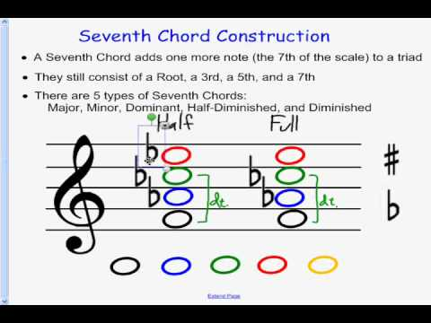 Baugh Music Theory Seventh Chords Youtube