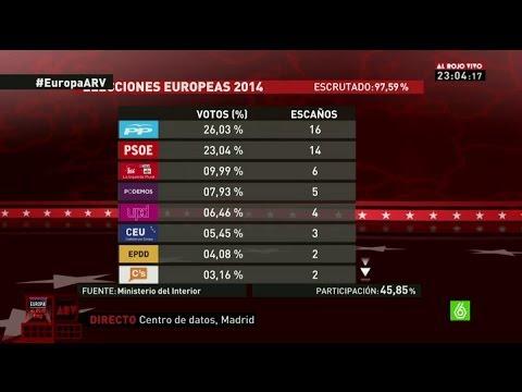 ELECCIONES EUROPEAS - El PP gana las elecciones con 16 escaños, Podemos logra 5 escaños