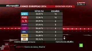 ELECCIONES EUROPEAS - El PP gana las elecciones con 16 esca�...