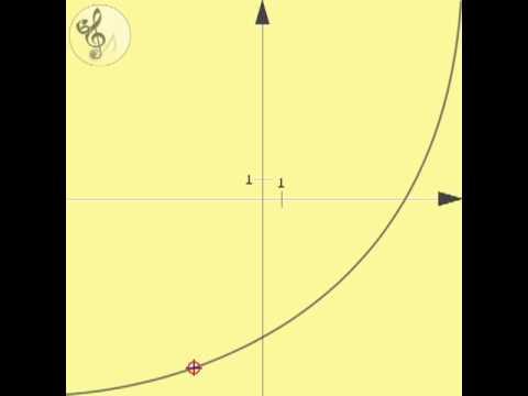Hallható matematika - mathematic: Monotonically increasing function (convex)