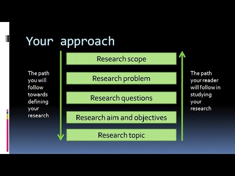 Research Questions, aim, objectives, context A lecture video on the