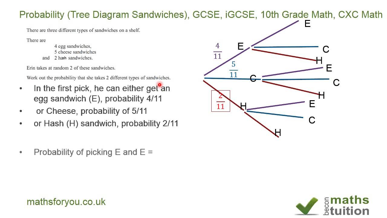worksheet Tree Diagrams Worksheet probabilitytree diagram sandwiches gcse igcse 10th grade math cxc youtube