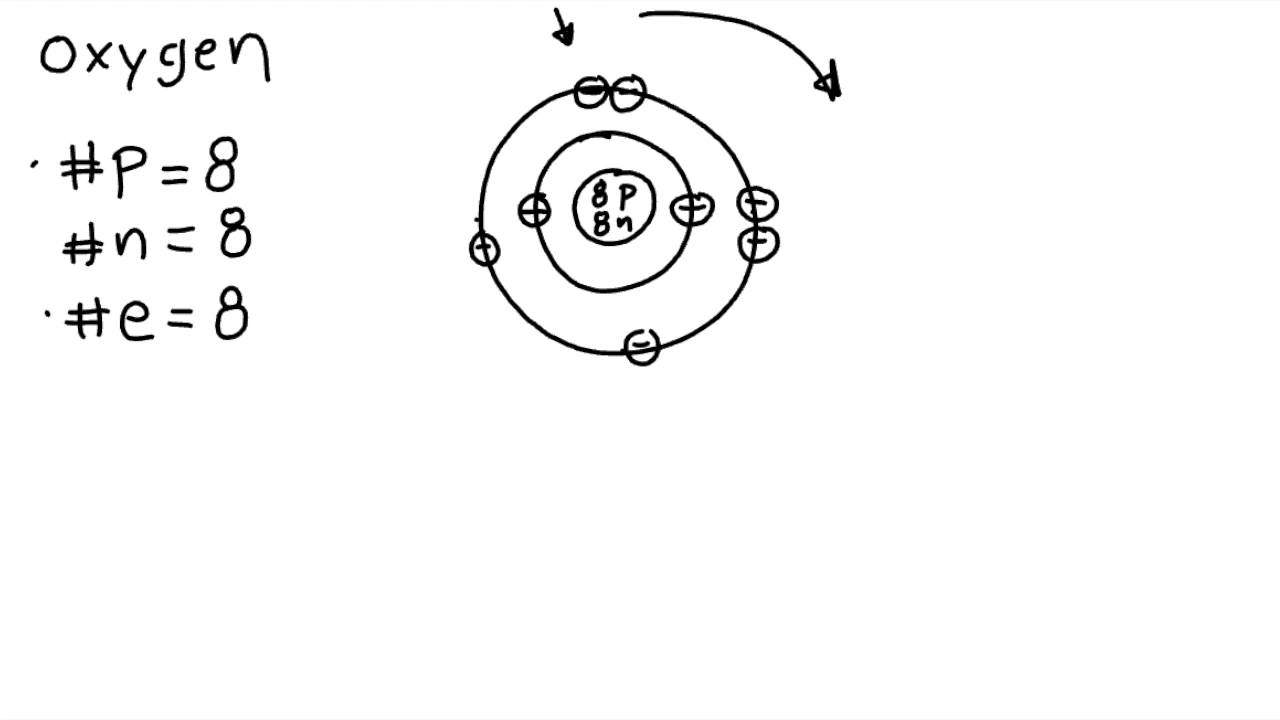 How Do You Draw A Bohr Rutherford Diagram 6 Way Trailer Plug Wiring Gmc To Models Youtube