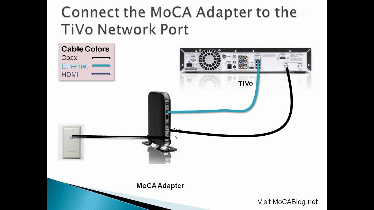 connecting your tivo to the internet youtube rh youtube com FiOS Moca Diagram tivo moca adapter diagram