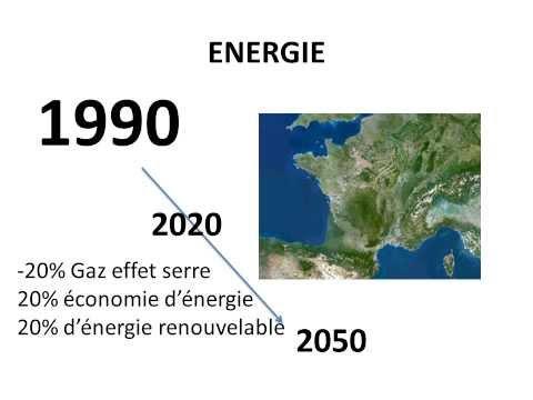 Lans, Horion 2020 - Groupe de travail énergie (1)